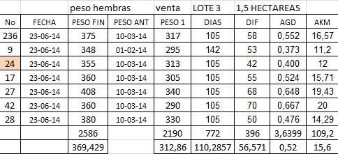 ganaderia-productiva-y-mas-limpia-jorge-7-NOVILLAS-1,5-HECTAREAS-JN-14